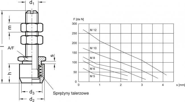 Śruby dociskowe GN 804 - rysunek techniczny