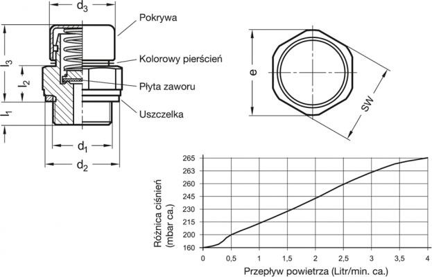 Zawór odpowietrzający GN 881-M26x1.5-200-MS-M - rysunek techniczny