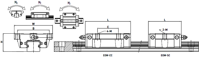 Wózki liniowe HIWIN EGW - kołnierzowy ...CC
