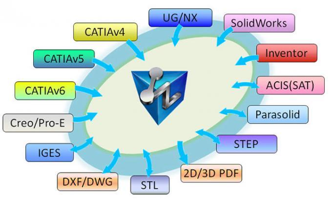 Aktualne formaty otwierane przez ZW3D 2014