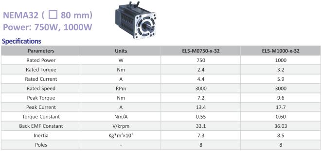 Parametry elektryczne EL5-M0750-1-32