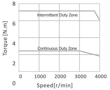 Krzywa momentu obrotowego EL5-M0750-1-32