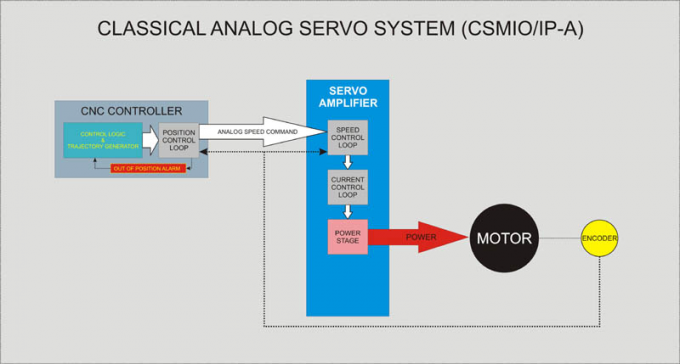 Eksploatacja sterownika CSMIO-IP-A +/- 10V Ethernet Motion Controller