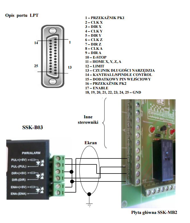 Diagram portu i płyty SSK-MB2
