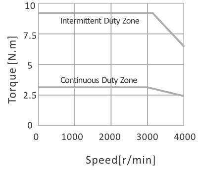 Krzywa momentu EL5-M1000-1-32-B
