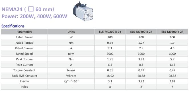Parametry elektryczne EL5-M0400-2-24