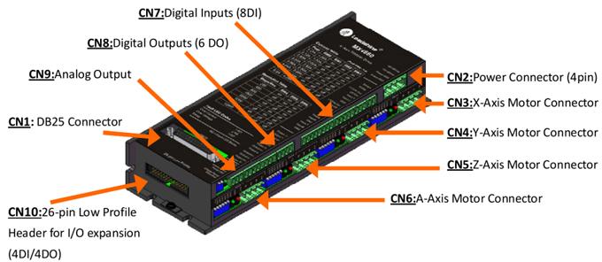 Schemat złączy MX4660